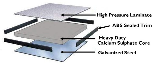 Calcium Sulphate Access Floors System - Panel